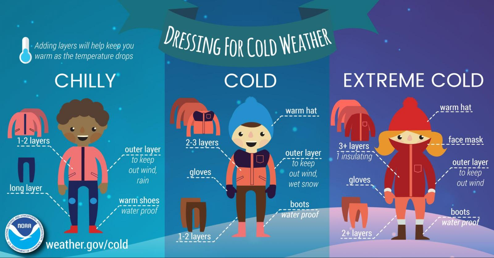 Dressing for the Cold - Infographic. Adding layers will help keep you warm as the temperature drops. Chilly: 1-2 layers; outer layer to keep out wind, rain; long layer on legs; warm shoes (water proof). Cold: 2-3 layers; warm hat; gloves; outer layer to keep out wind, wet snow; 1-2 long layers on legs; boots (water-proof). Extreme cold: 3+ layers (1 insulating); warm hat; face mask; gloves; outer layer to keep out wind; 2+ long layers on legs; boots (water proof).