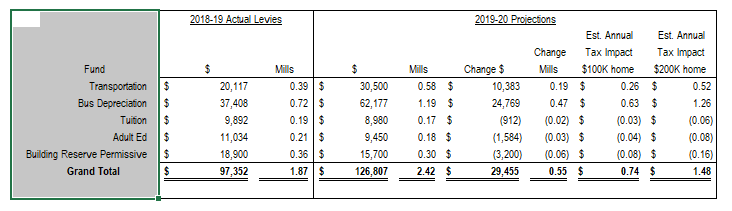 This covers the change in Mills for the five Permissive non voting levies for the High School district: Transportation .58, .19 higher than last year; Bus depreciation 1.19, 0.47 higher than last year; Tuition (.17, 0.02 higher than last year); Adult Ed (.18, .03 lower than last year); Building Reserve (.30, 0.06 lower than last year.)