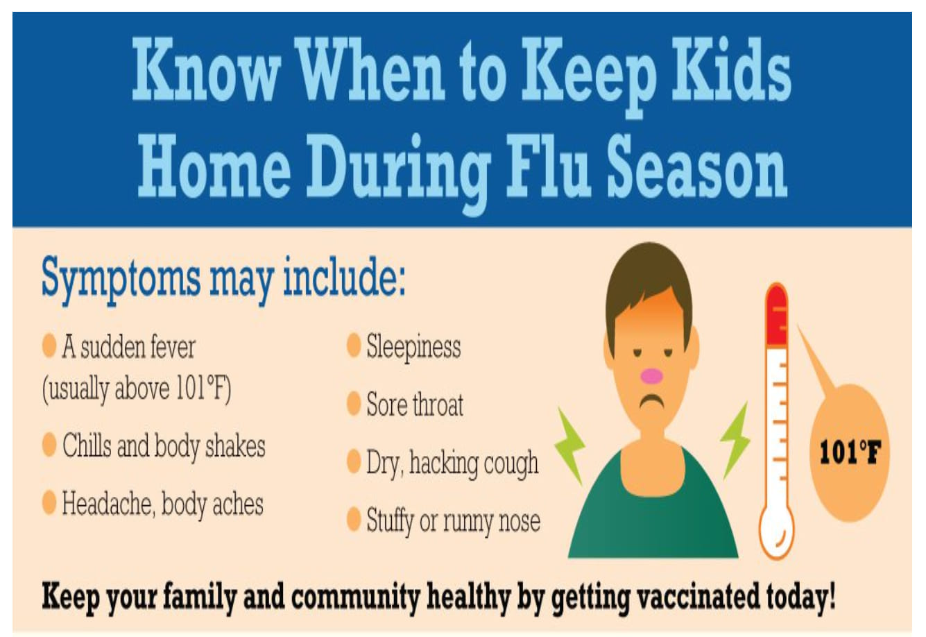 Know when to Keep Kids Home during Flu Season.  Symptoms may include: A sudden Fever, usually over 101F; Chills and body shakes; Headache, body aches; Sleepiness; Sore throat; Dry, hacking cough; Stuffy or runny nose; Keep your family and community healthy by getting vaccinated today